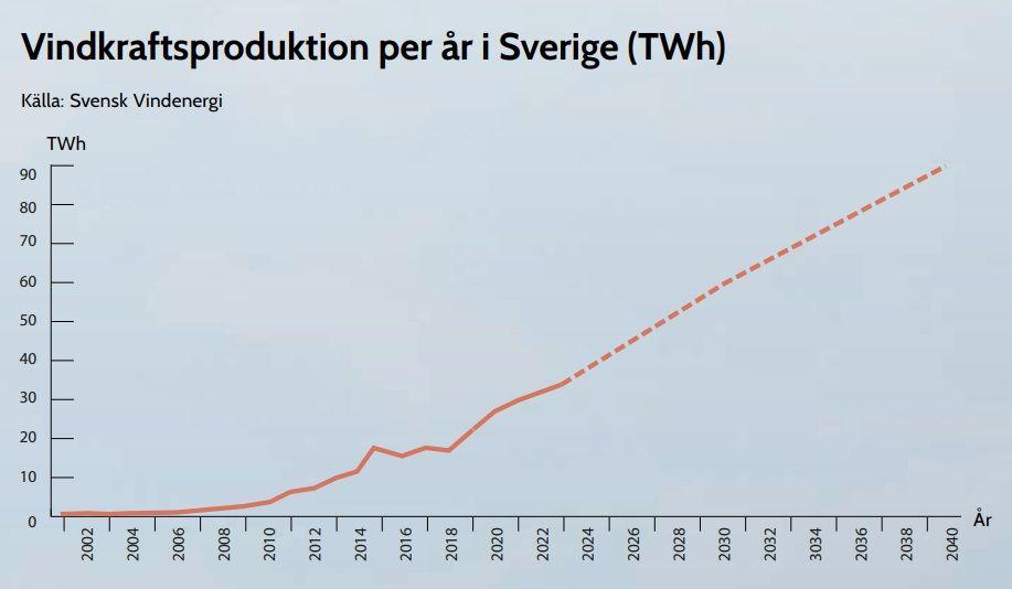 Elproduktion per år i Sverige - vindkraft