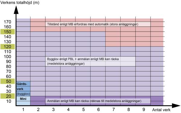 diagramHöjdAntalVerk