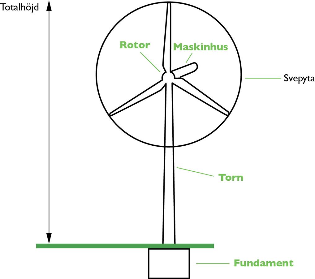 Vindkraftverkets delar